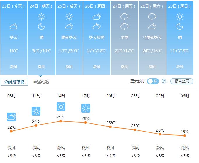 5月24日郑州天气预报