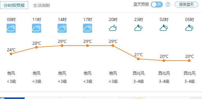 郑州25日天气