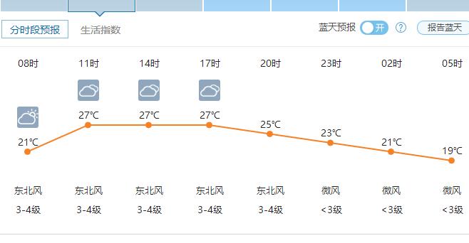 郑州06月01日天气-2016年