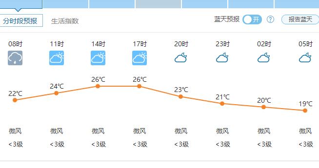 郑州天气6月8日——2016年