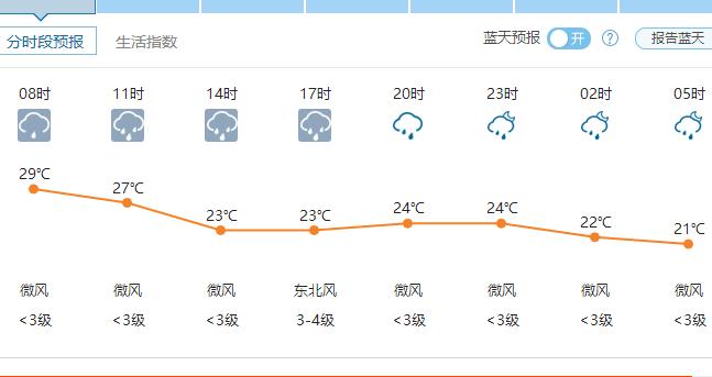 郑州天气6月23日——2016年