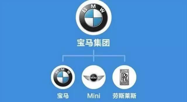 全球汽车品牌从属关系网